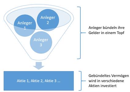 ETF Erklärung