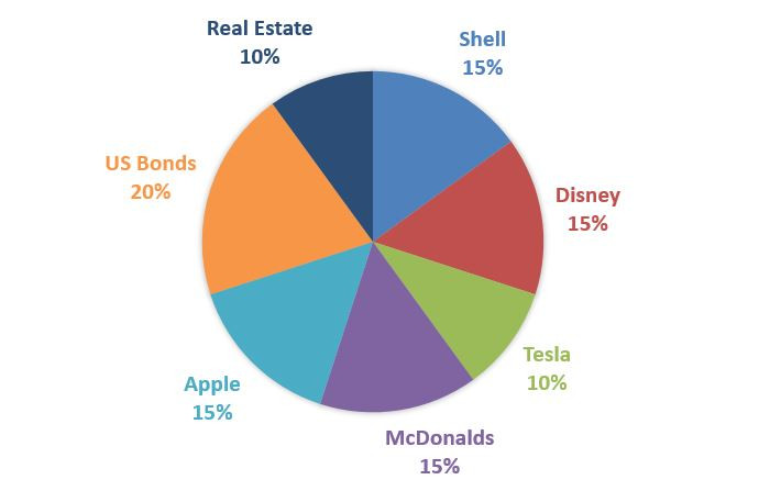 Portfolio diversification example