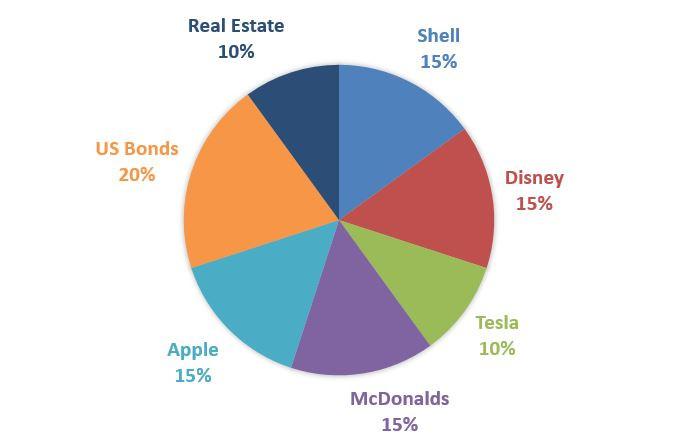 Portfolio diversification example