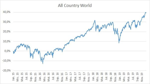 MSCI All Country World Index