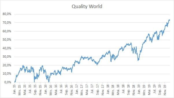 MSCI Quality World Index