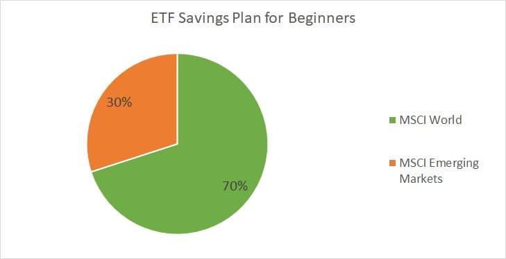 ETF Saving plan