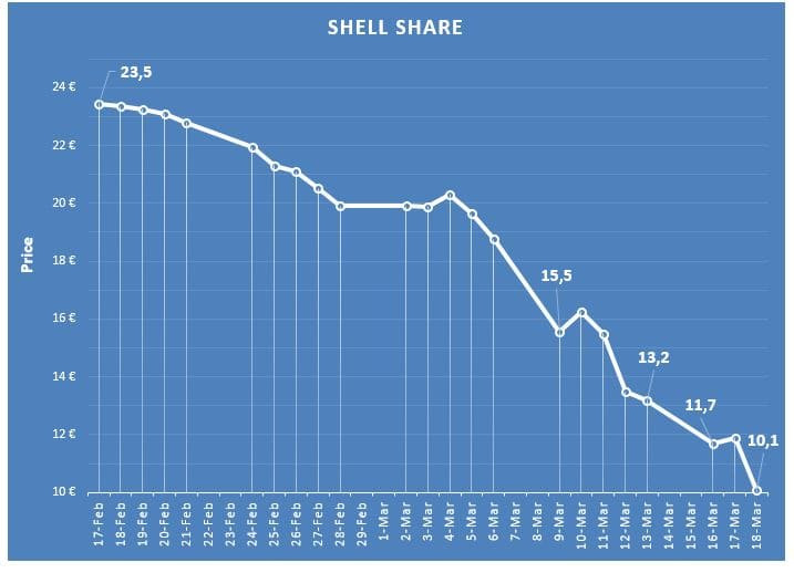 Shell Share during coronavirus
