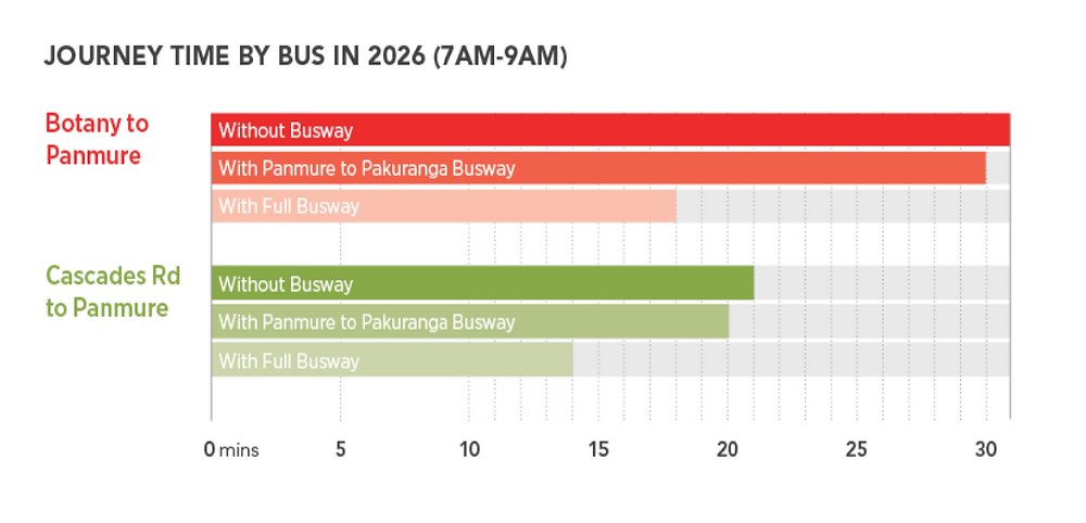 Eastern Busway Time Savings