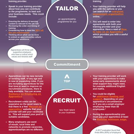 Employer Apprentice Journey