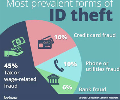 Importance of notifying the credit bureaus of your loved one's death