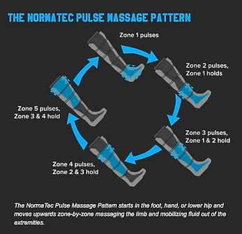 NormaTec Massage Pattern.png