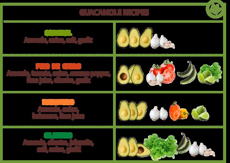 Guacamole Recipes.png