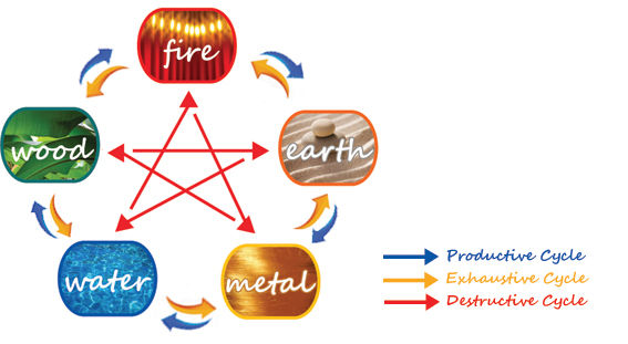 feng_shui_five_elements.jpg