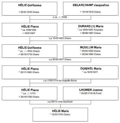 Ascendance patronymique de Marie Hélie, Source X Gille