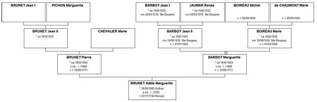 Ascendance de Marguerite Brunet, source X Gille