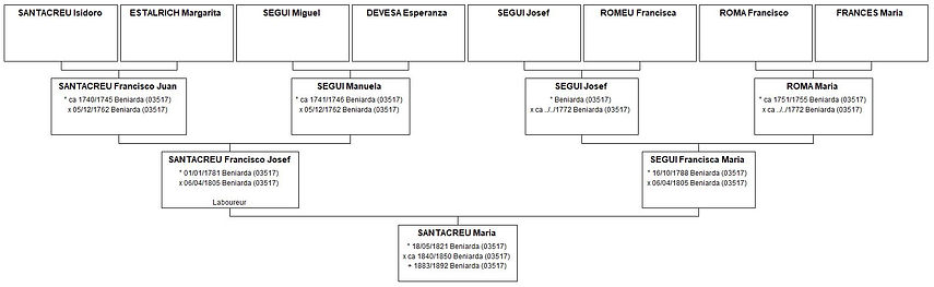 Ascendance de Maria Santacreu, source X Gille