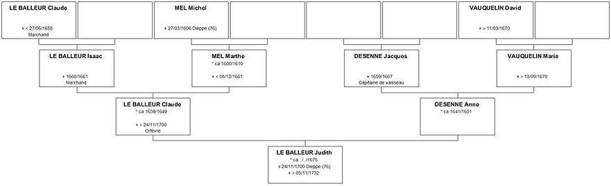 Ascendance de Judith Le Balleur, source X Gille