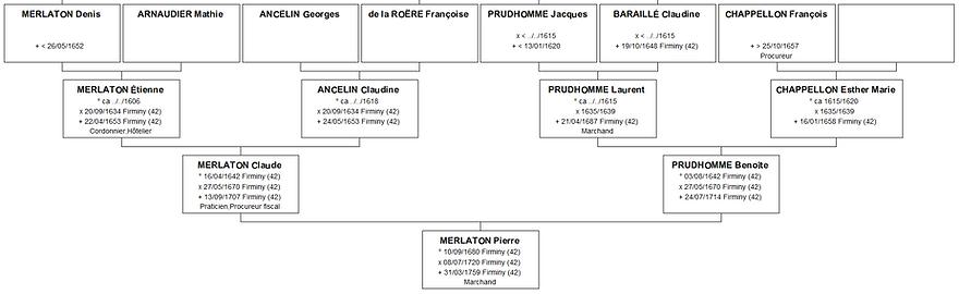 Ascendance paternelle de Catherine Merlaton, source X Gille