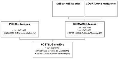 Ascendance de Geneviève Postel, source X Gille