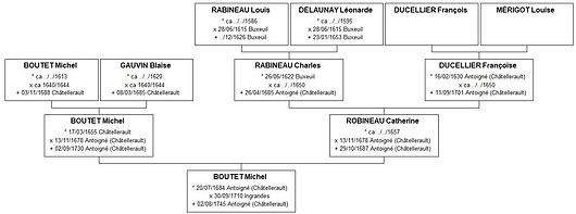 Ascendance paternelle de Jeanne Boutet, source X Gille