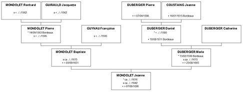 Ascendance de Jeanne Mondolet, source X Gille