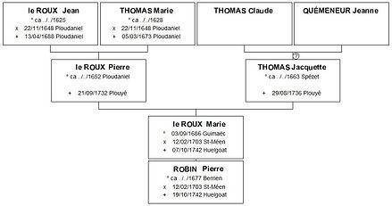 Ascendance de Marie Le Roux, source X Gille