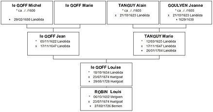 Ascendance de Louise Le Goff, Source X Gille