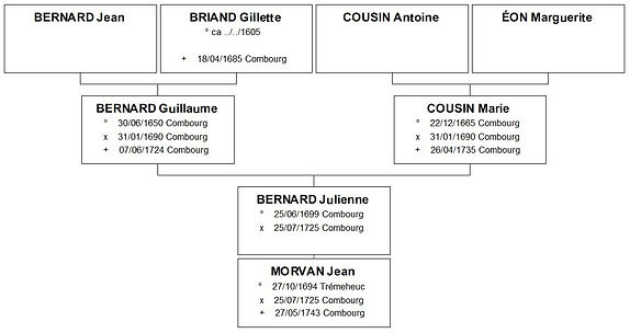 Ascendance de Julienne Bernard, source X Gille
