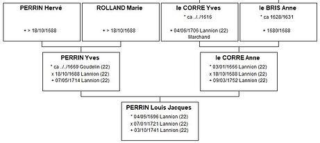 Ascendance paternelle de Pierre Perrin, source X Gille