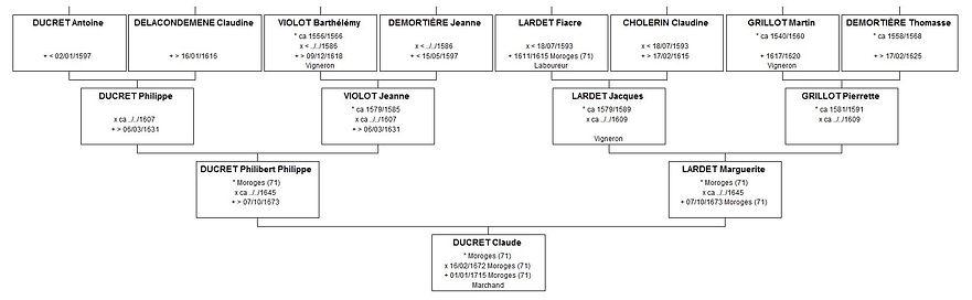 Ascendance de Claude Ducret, source X Gille