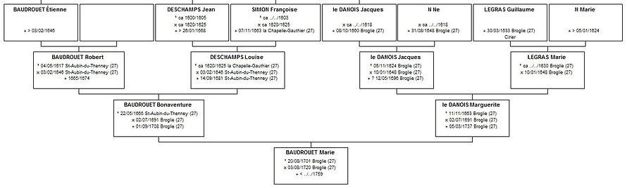 Ascendance de Marie Baudrouet, source X Gille