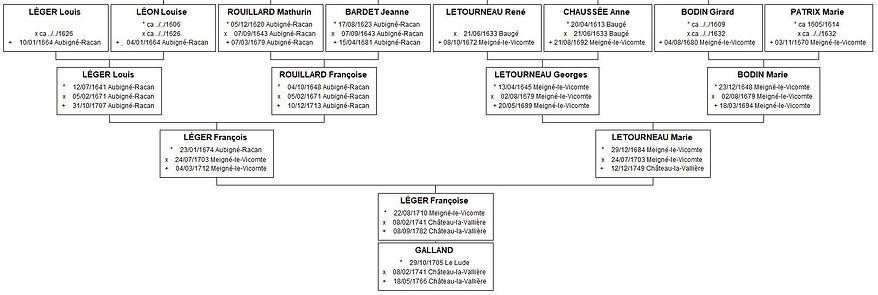 Ascendance de Marie Léger, source X Gille