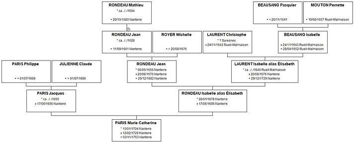 Ascendance de Catherine Paris, source X Gille