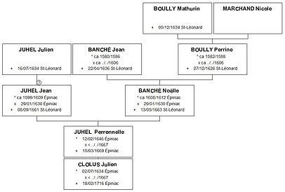Ascendance de Perronelle Juhel, source X Gille