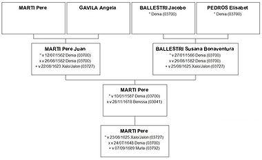 Ascendance paternelle de Vicenta Marti, source X Gille