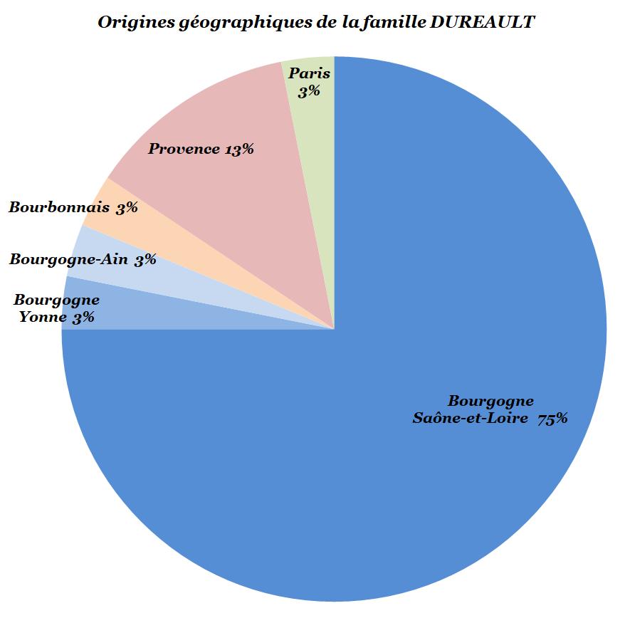 Origines géographiques de la famille Duréault, source X Gille