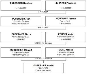 Ascendance patronymique de Marthe Dubergier, source X Gille