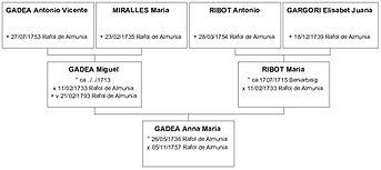 Ascendance de Maria Gadea, source X Gille