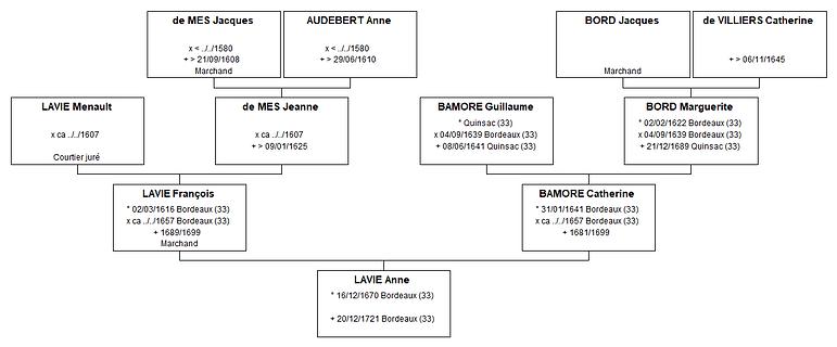Ascendance d'Anne Lavie, source X Gille
