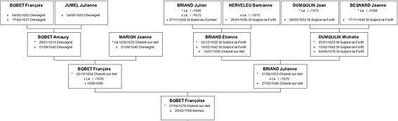 Ascendance de Françoise Bobet, source X Gille