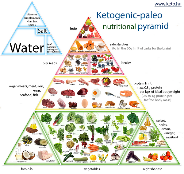 ketogenic-paleo-nutrition-pyramid2.png