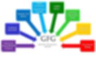 GFG Services