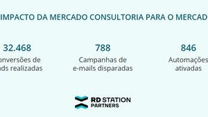 Inbound marketing 2020 Clientes da Mercado (números)