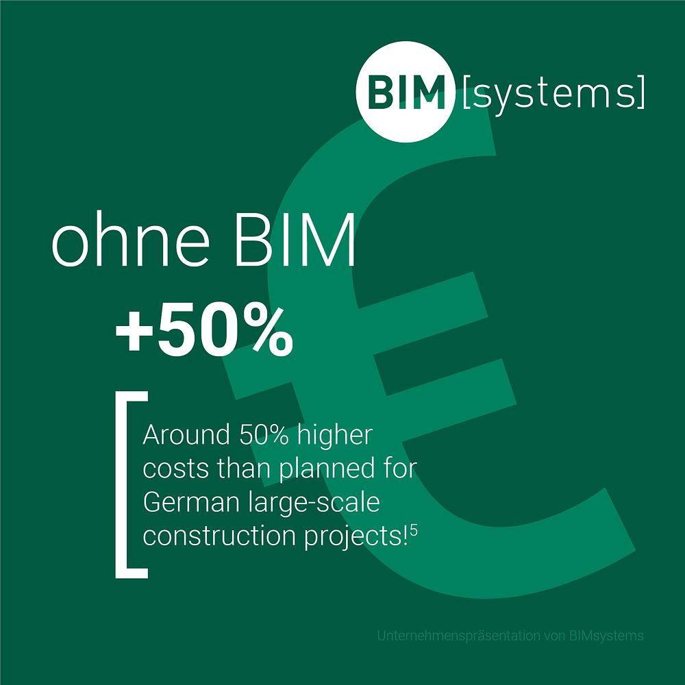 ca. 50% mehr Kosten ohne BIM | BIMsystems