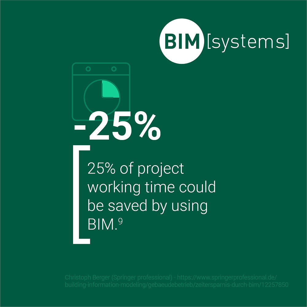 25% working time saved by using BIM | BIMsystems