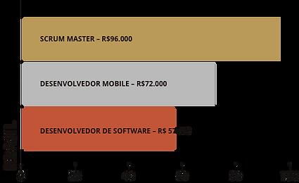 Ts-immigration-technology-salario-brasil