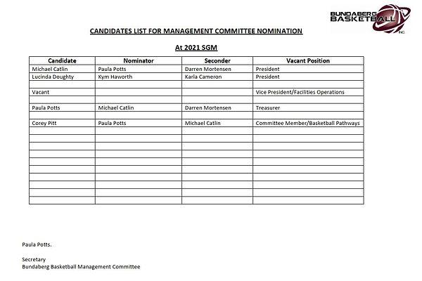BBI Candidates List for Management Commi