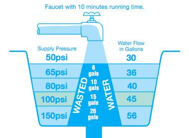 Water Pressure Reducing Valves Saving Water and Your Plumbing