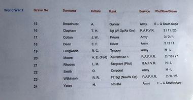 Index of Commonwealth War Graves WW2.jpg