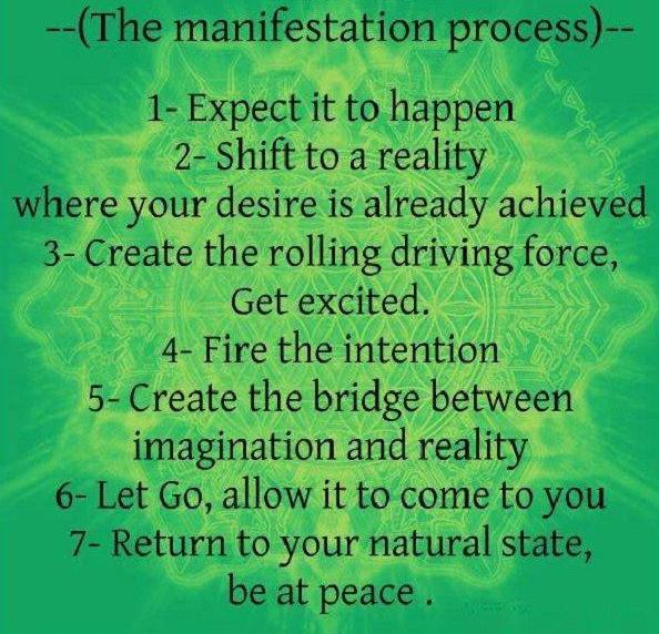 Manifestation process. groundedpsychic.com