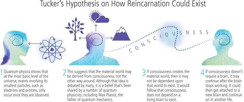 How Reincarnation works