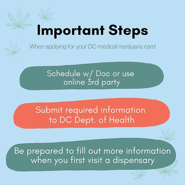 DC medical marijuana process steps.png