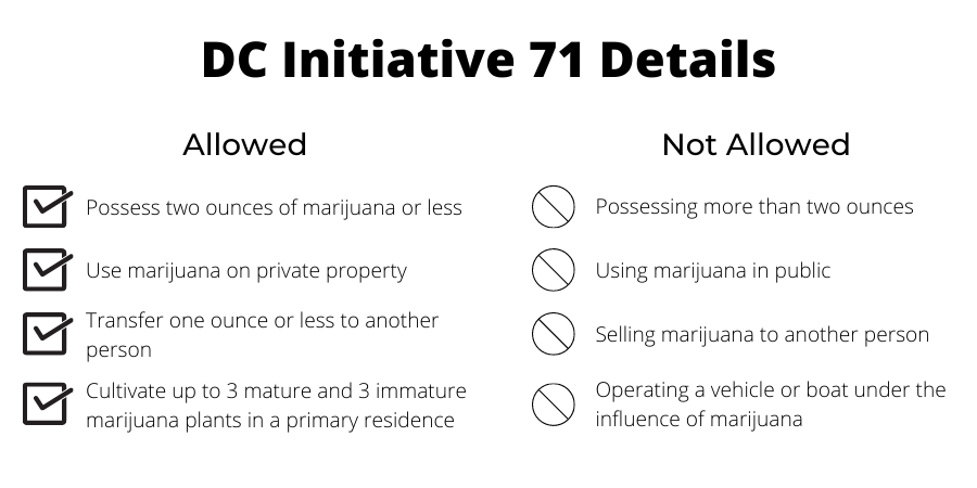 Tokers Guide things allowed and not allowed DC I-71 infographic