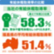 いわき市求人の有給取得率